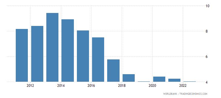 slovenia unemployment male percent of male labor force wb data