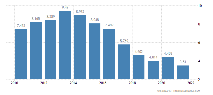 slovenia unemployment male percent of male labor force wb data