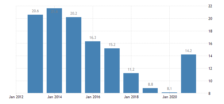 slovenia unemployment rate all isced 2011 levels from 15 to 24 years eurostat data