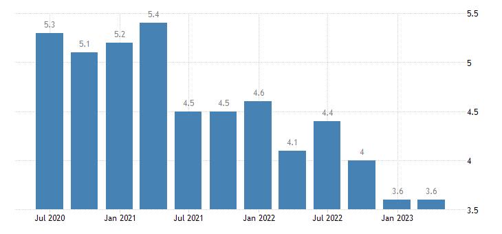 slovenia unemployment rate eurostat data
