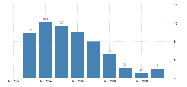 slovenia unemployment rate from 15 to 74 years eurostat data