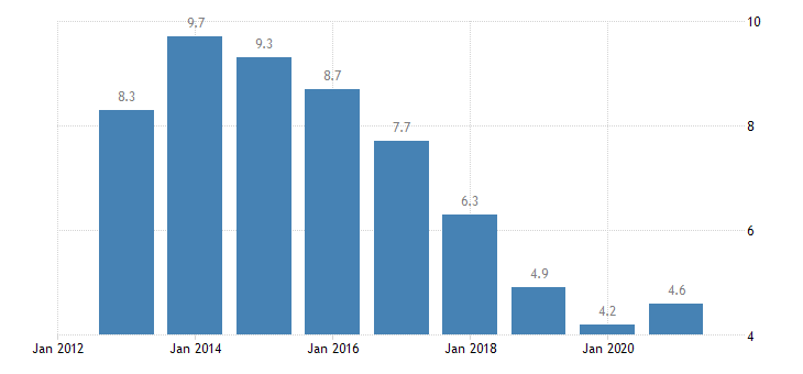 slovenia unemployment rate from 25 to 54 years eurostat data