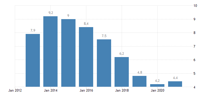 slovenia unemployment rate from 25 to 74 years eurostat data