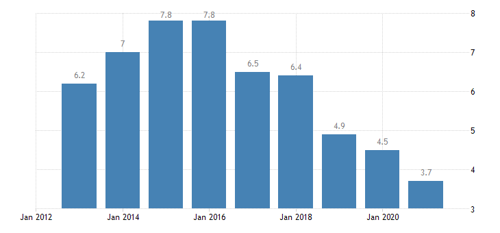 slovenia unemployment rate from 55 to 64 years eurostat data