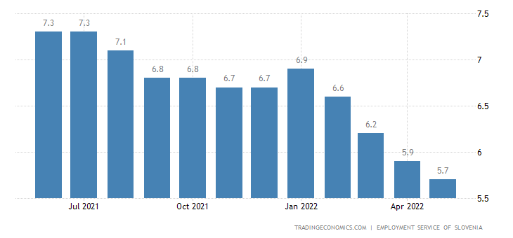 Slovenia Unemployment Rate