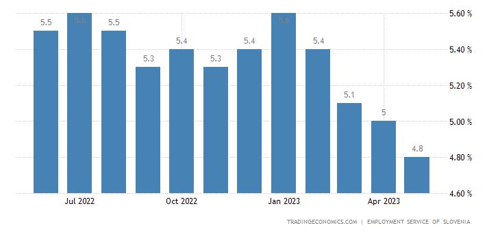 Slovenia Unemployment Rate