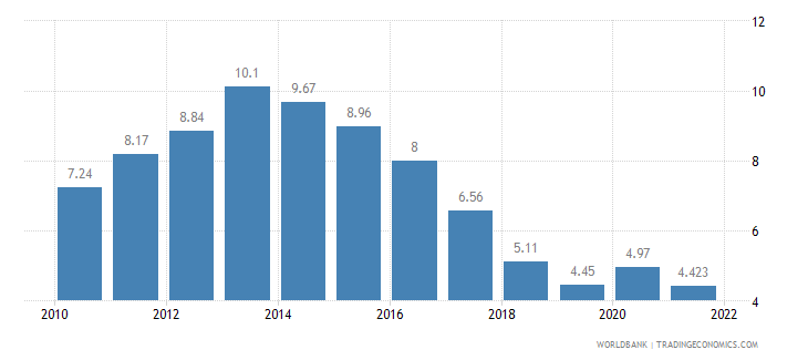 slovenia unemployment total percent of total labor force wb data
