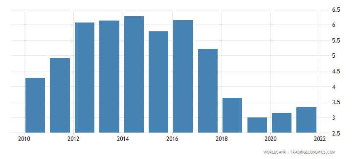 slovenia unemployment with advanced education percent of total unemployment wb data