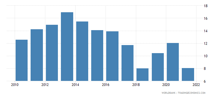 slovenia unemployment with basic education male wb data