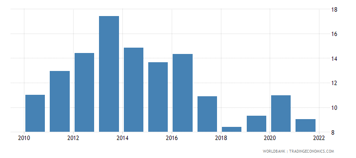 slovenia unemployment with basic education percent of total unemployment wb data