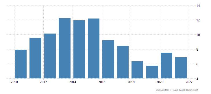 slovenia unemployment with intermediate education female wb data