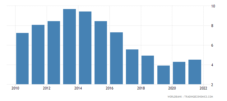 slovenia unemployment with intermediate education male wb data