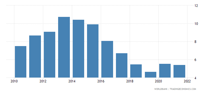 slovenia unemployment with intermediate education percent of total unemployment wb data