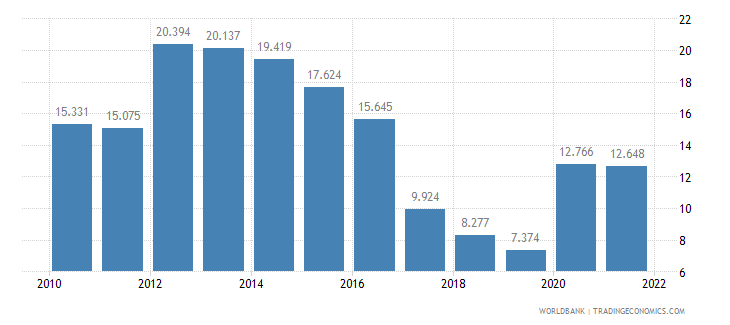 slovenia unemployment youth male percent of male labor force ages 15 24 wb data