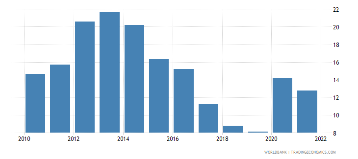 slovenia unemployment youth total percent of total labor force ages 15 24 national estimate wb data