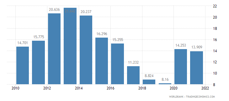 slovenia unemployment youth total percent of total labor force ages 15 24 wb data