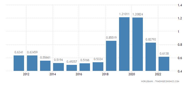 slovenia urban population growth annual percent wb data
