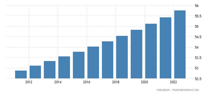 slovenia urban population percent of total wb data