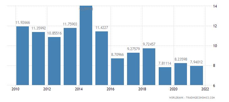 slovenia vulnerable employment female percent of female employment wb data