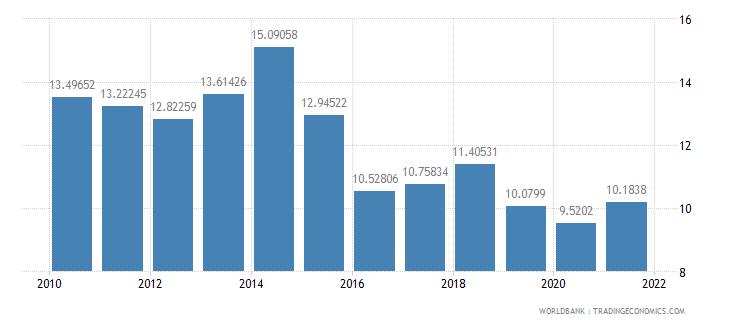 slovenia vulnerable employment total percent of total employment wb data
