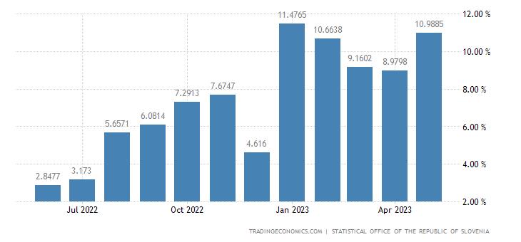 Slovenia Wage Growth