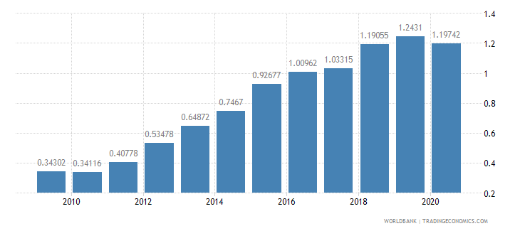 slovenia workers remittances and compensation of employees received percent of gdp wb data