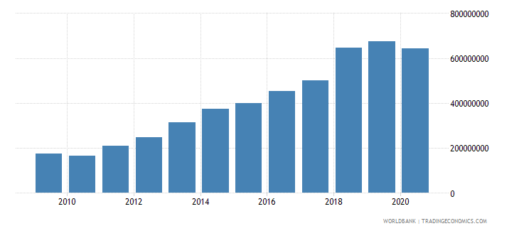 slovenia workers remittances and compensation of employees received us dollar wb data