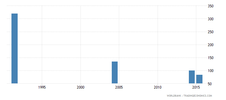 slovenia youth illiterate population 15 24 years female number wb data