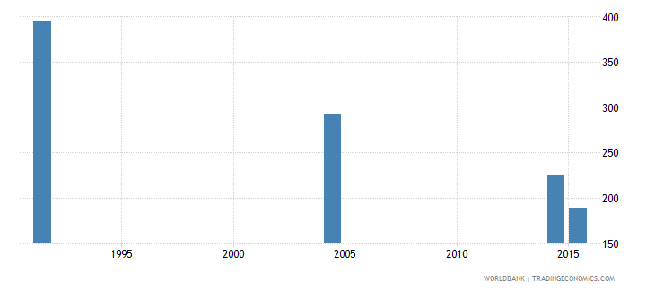 slovenia youth illiterate population 15 24 years male number wb data