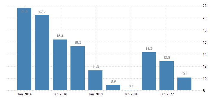 slovenia youth unemployment rate eurostat data