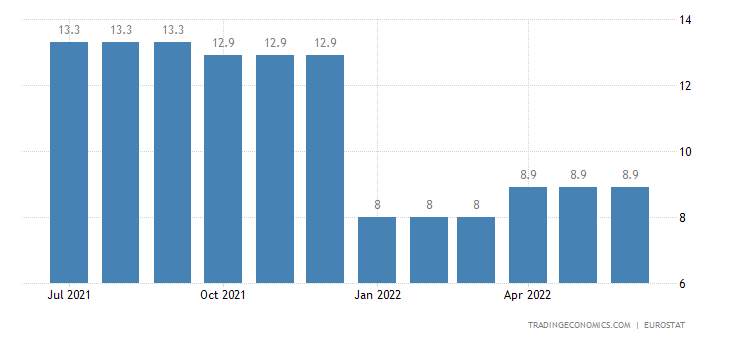 Slovenia Youth Unemployment Rate