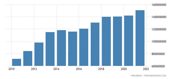 solomon islands adjusted net national income us dollar wb data