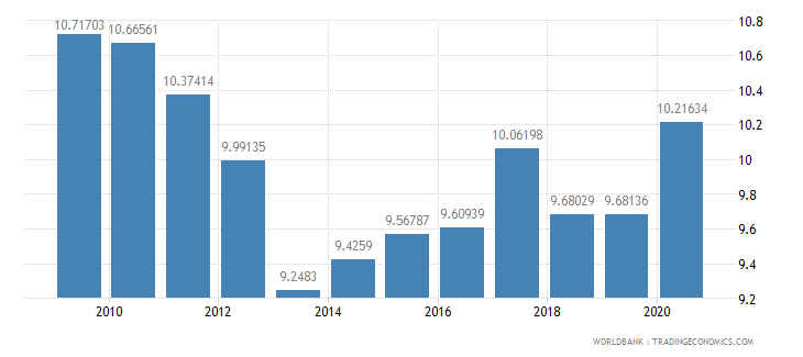 solomon islands adjusted savings consumption of fixed capital percent of gni wb data