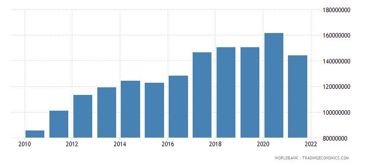 solomon islands adjusted savings consumption of fixed capital us dollar wb data