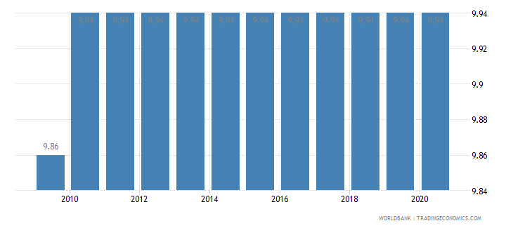 solomon islands adjusted savings education expenditure percent of gni wb data