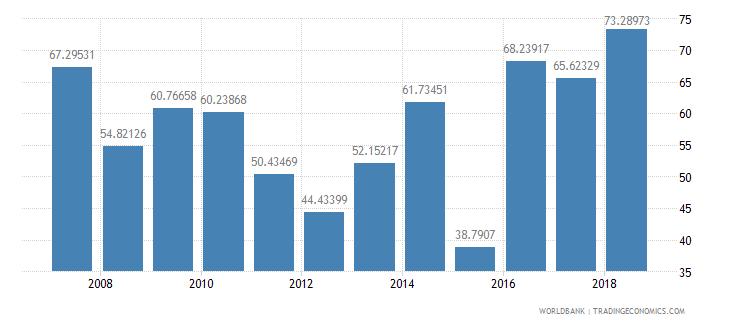 solomon islands agricultural raw materials exports percent of merchandise exports wb data