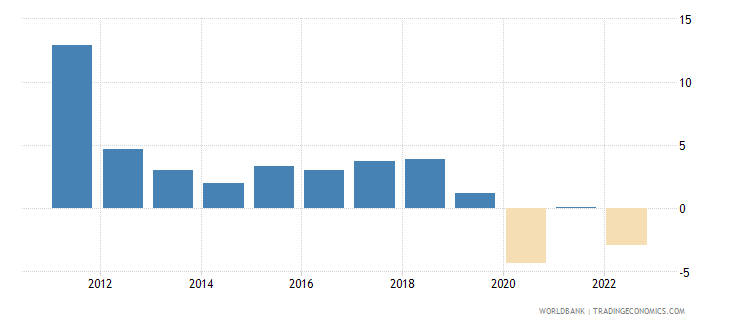 solomon islands annual percentage growth rate of gdp at market prices based on constant 2010 us dollars  wb data
