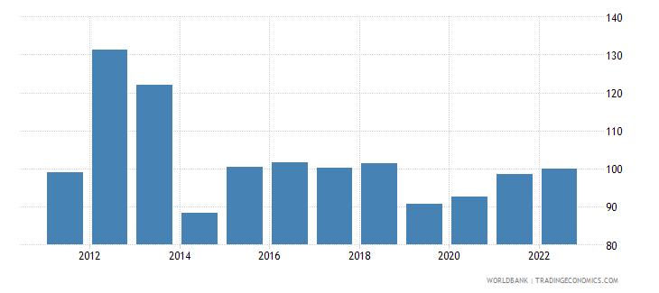 solomon islands bank liquid reserves to bank assets ratio percent wb data
