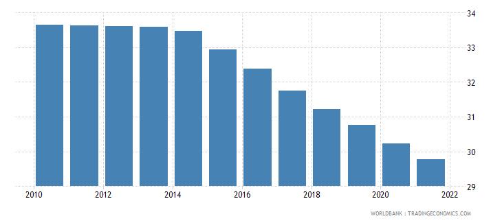 solomon islands birth rate crude per 1 000 people wb data