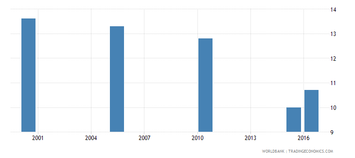 solomon islands cause of death by communicable diseases and maternal prenatal and nutrition conditions ages 15 34 male percent relevant age wb data
