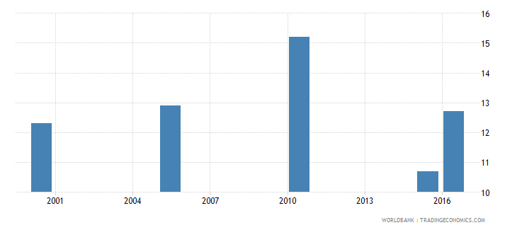 solomon islands cause of death by communicable diseases and maternal prenatal and nutrition conditions ages 35 59 male percent relevant age wb data