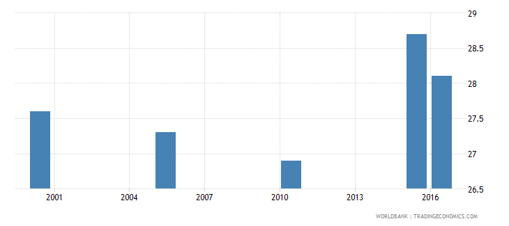 solomon islands cause of death by injury ages 15 34 female percent relevant age wb data
