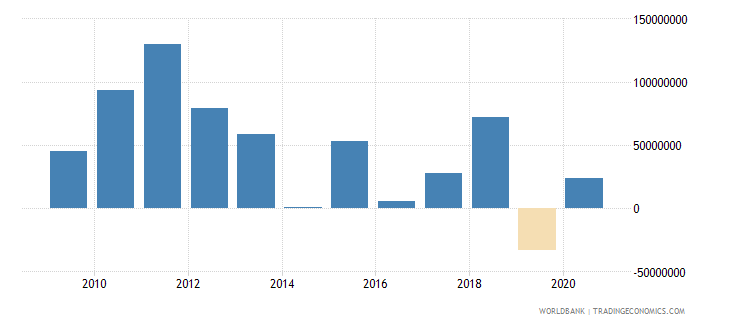 solomon islands changes in net reserves bop us dollar wb data