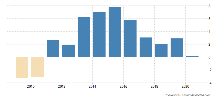 solomon islands claims on private sector annual growth as percent of broad money wb data