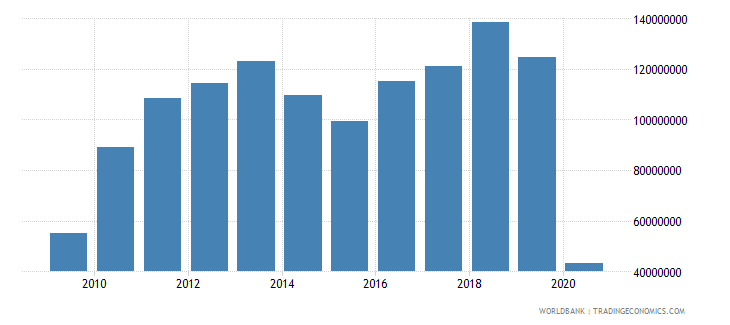 solomon islands commercial service exports us dollar wb data