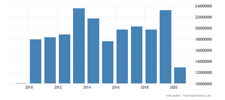 solomon islands commercial service imports us dollar wb data
