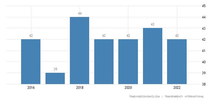 Solomon Islands Corruption Index