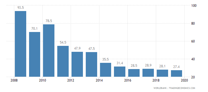 solomon islands cost of business start up procedures percent of gni per capita wb data