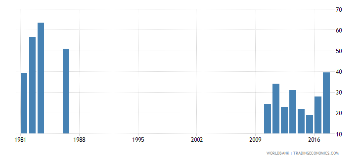 solomon islands cumulative drop out rate to the last grade of primary education female percent wb data