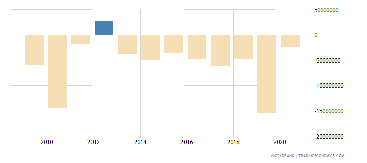 solomon islands current account balance bop us dollar wb data